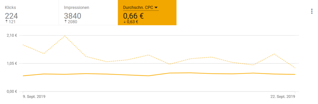 Google Adwords Otimierung